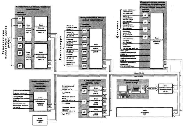 Рисунок 1 - Структура автоматизированной системы.  Все блоки системы выполнены в отдельных герметичных толстостенных...
