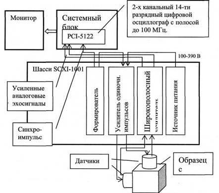 Блок-схема двухканального