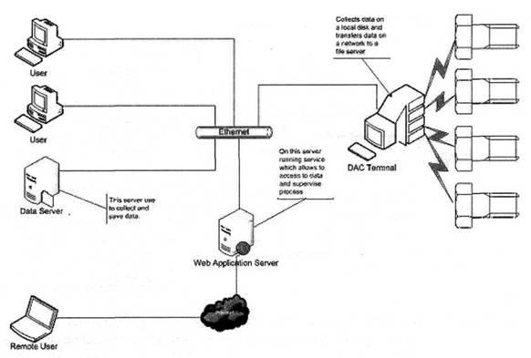 Рисунок 1. Блок-схема распределенной компьютерной информационно-измерительной системы.