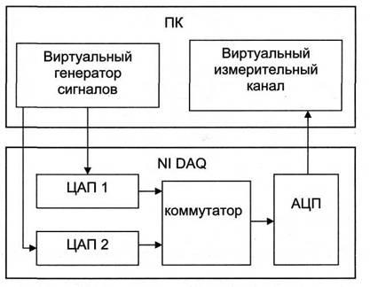 Структурная схема лабораторной
