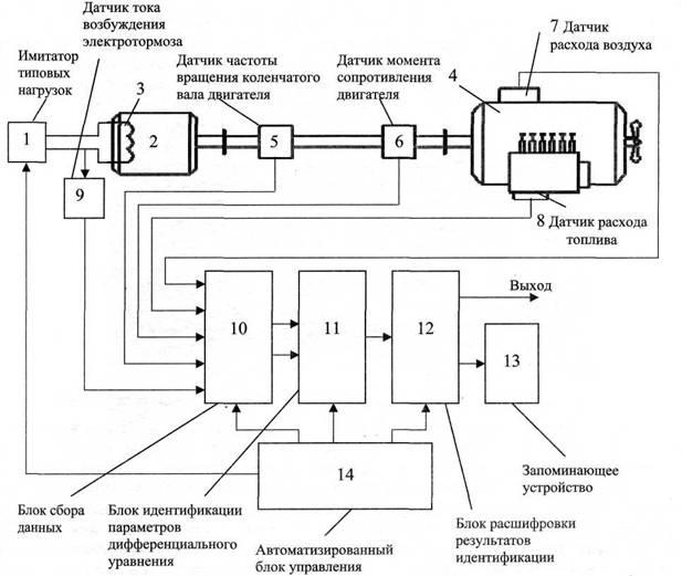 Схема стенда для исследований