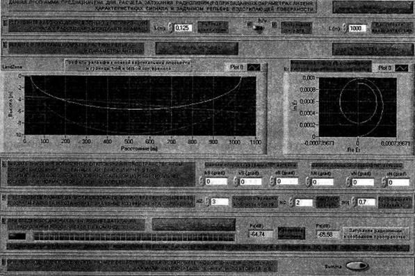 LabVIEW в расчетах радиолиний систем передачи данных.