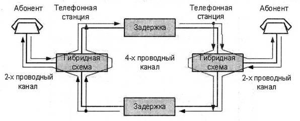 Схема телефонной связи