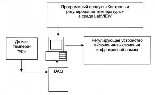 Схема контроля и регулирования