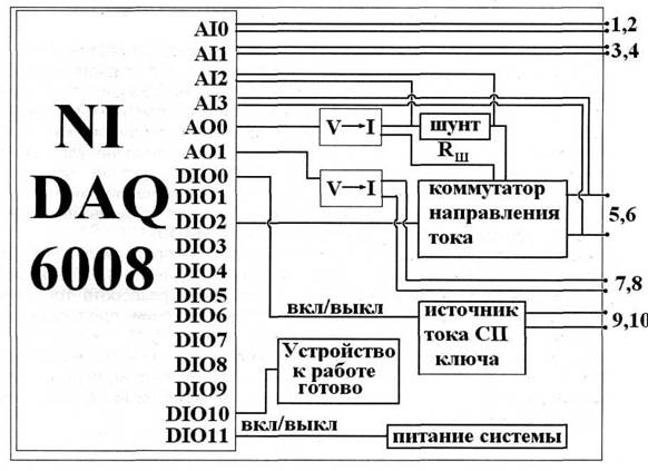 Принципиальная схема. электрических соединений в. Рис 2. приборе.