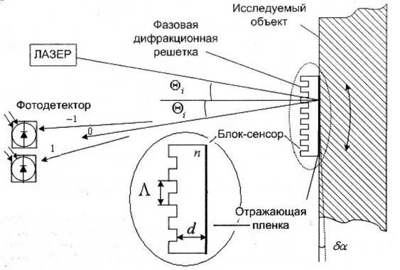 Схема оптоэлектронного