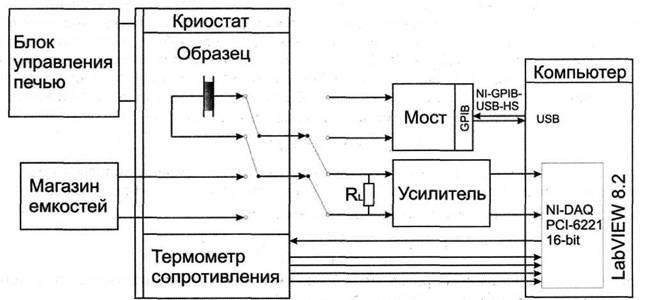 Блок-схема экспериментальной