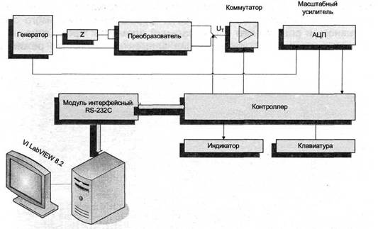 Структурная схема измерителя