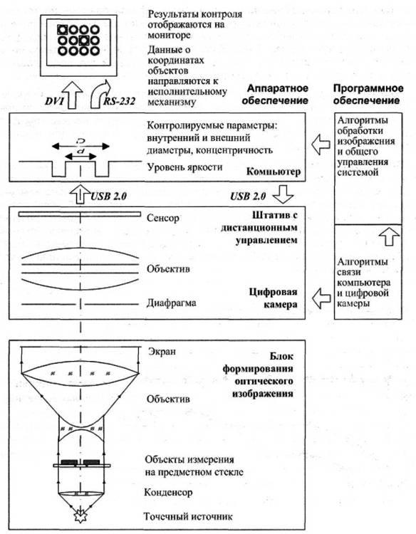 Базовая схема измерений